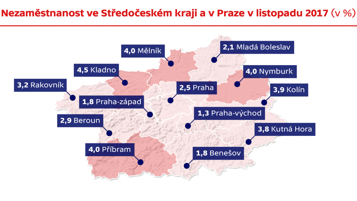 Nezaměstnanost ve Středočeském kraji a v Praze v listopadu 2017