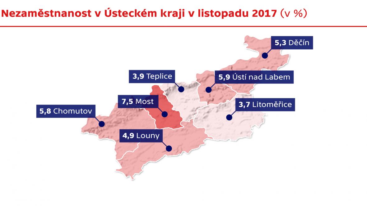 Nezaměstnanost v Ústeckém kraji v listopadu 2017