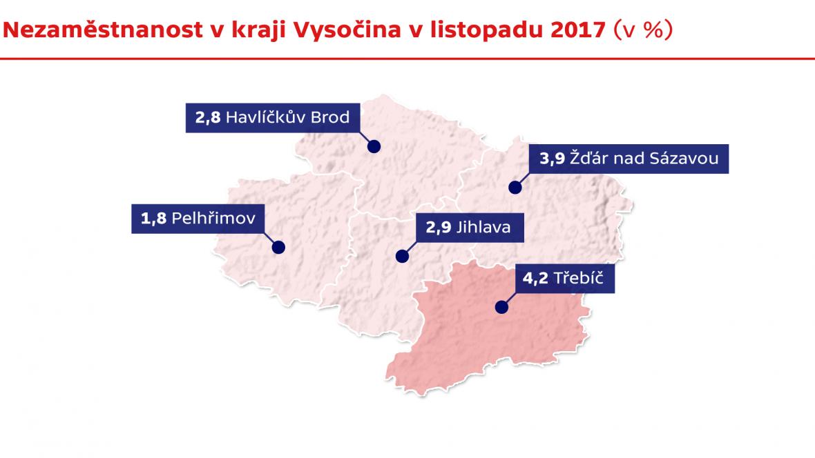 Nezaměstnanost v kraji Vysočina v listopadu 2017