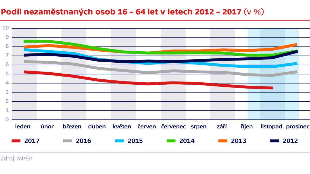 Podíl nezaměstnaných osob 16 – 64 let v letech 2012 – 2017