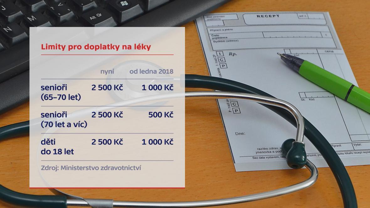 Ochranné limity pro doplatky na léky