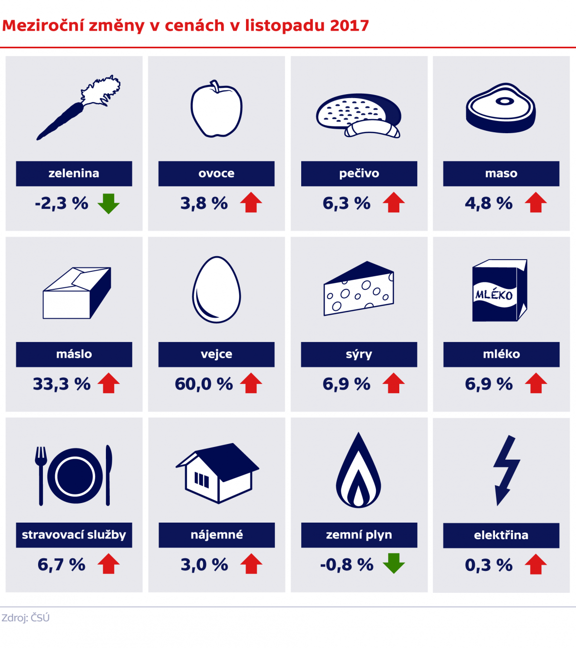 Meziroční změny v cenách v listopadu 2017
