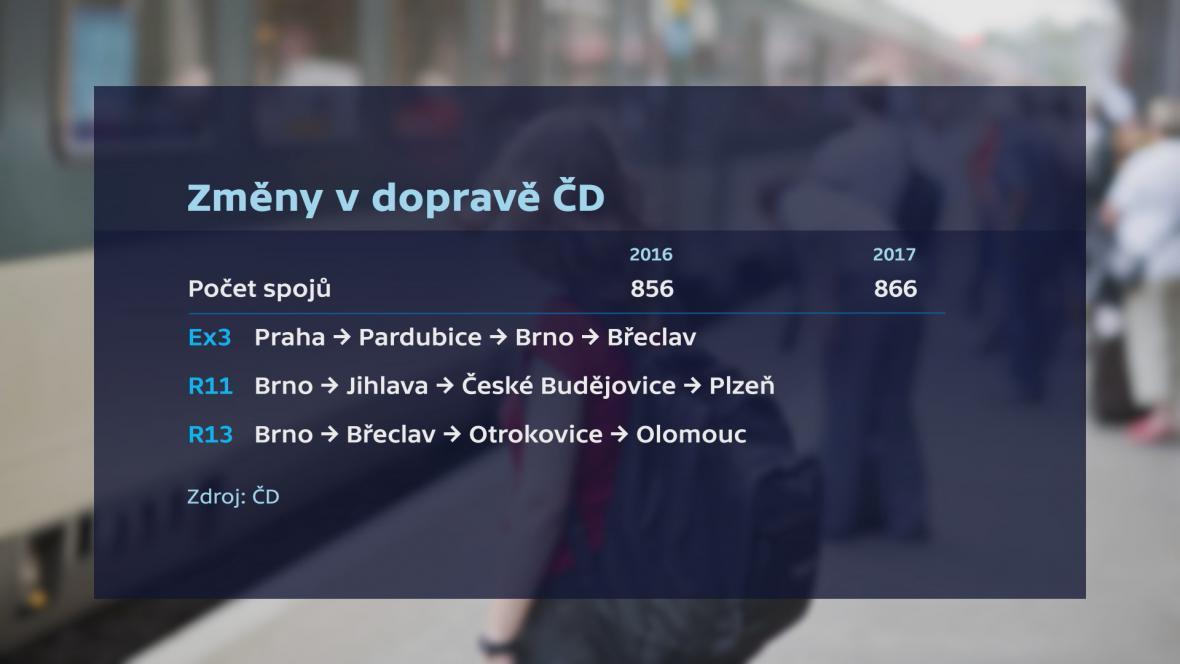 České dráhy navýšily meziročně počet spojů