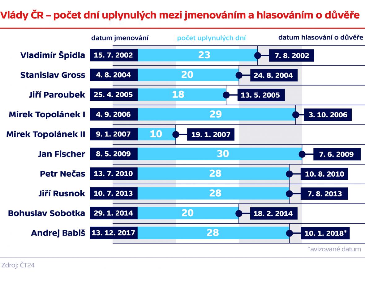 Vlády ČR – počet dní uplynulých mezi jmenováním a hlasováním o důvěře