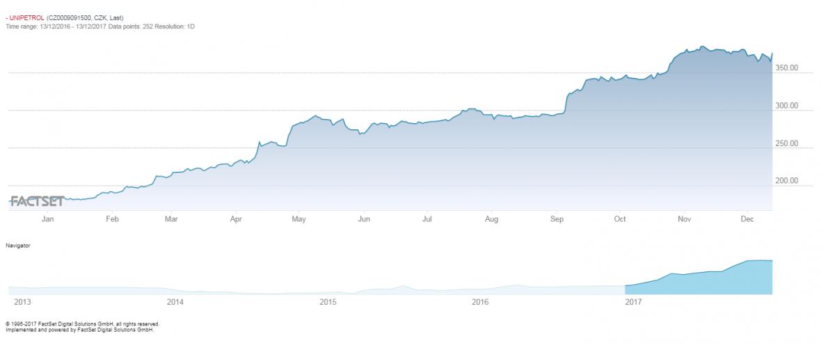 Vývoj ceny akcií Unipetrolu na pražské burze