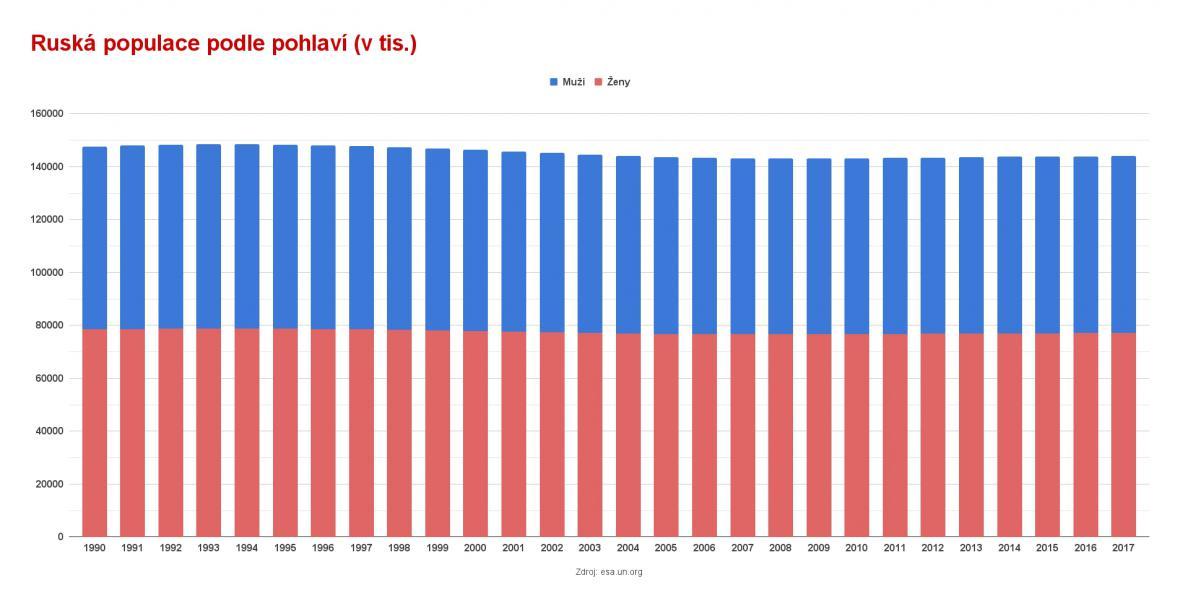 Ruská populace podle pohlaví