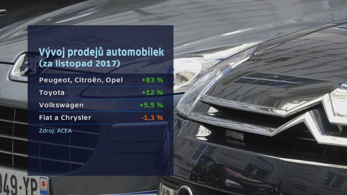 Prodeje aut