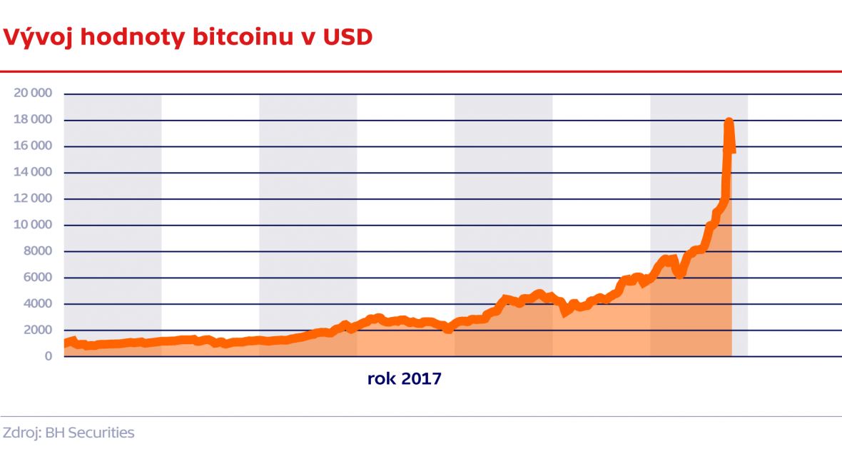 Vývoj hodnoty bitcoinu v USD