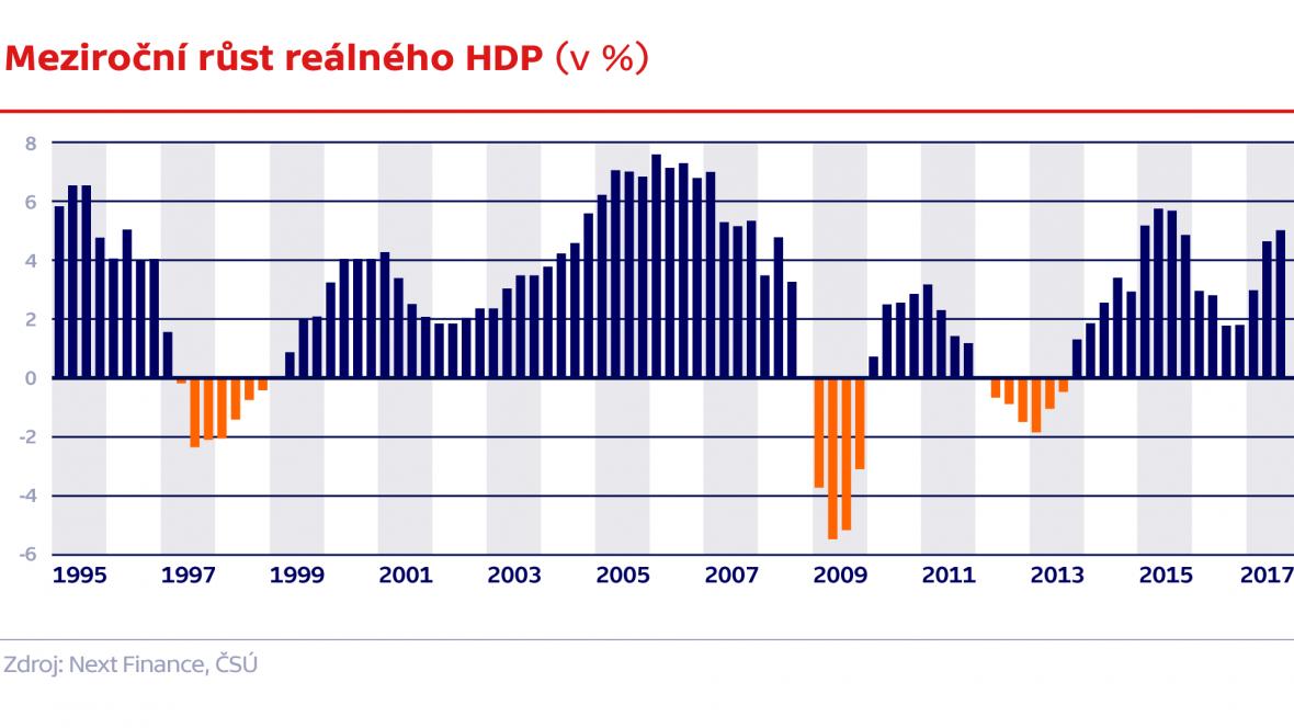 Meziroční růst reálného HDP (v %)