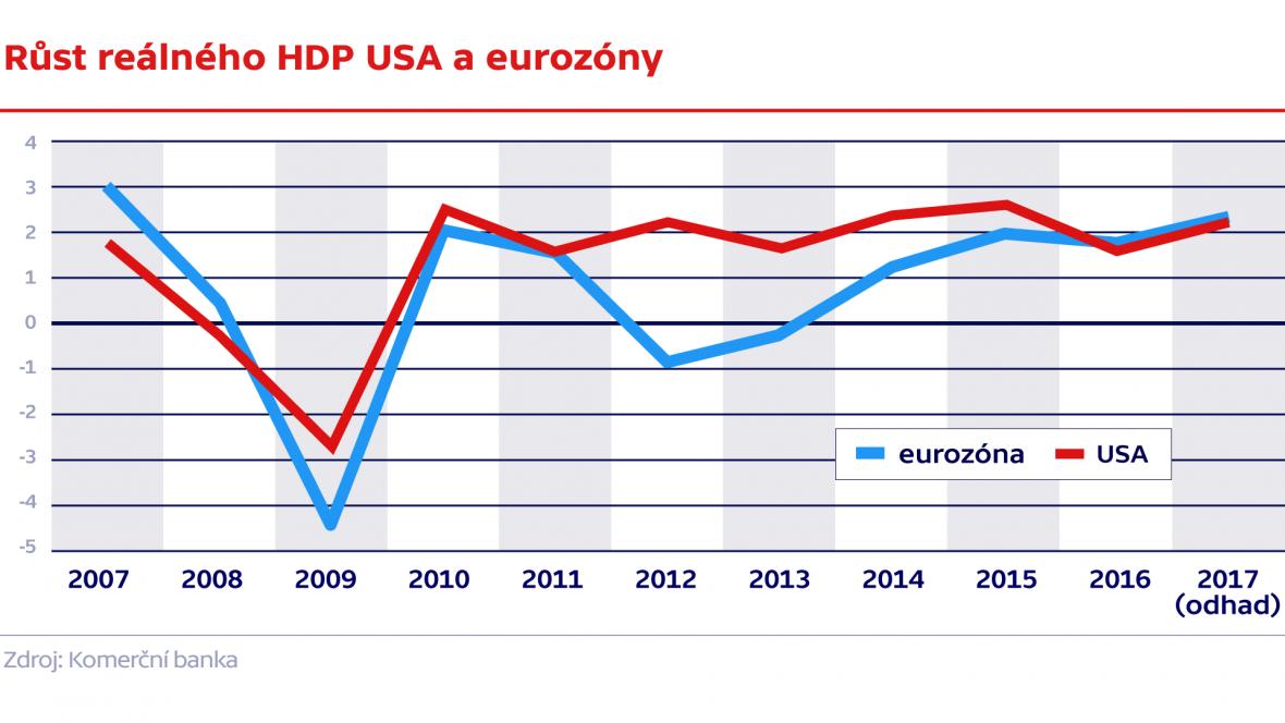 Růst reálného HDP USA a eurozóny