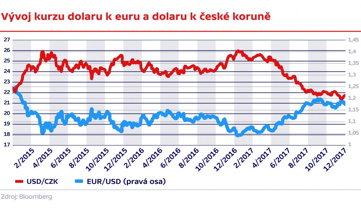 Vývoj kurzu dolaru k euru a dolaru k české koruně