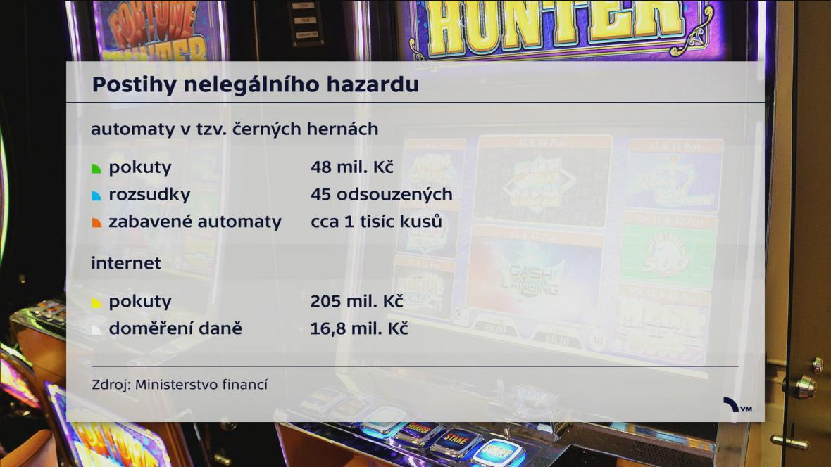 Postihy nelegálního hazardu