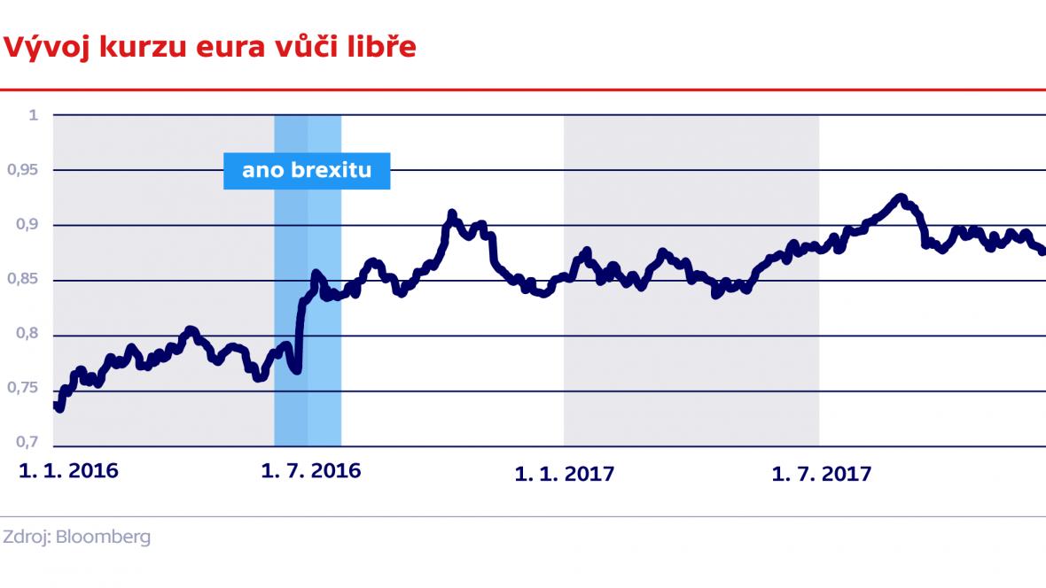 Vývoj kurzu eura vůči libře