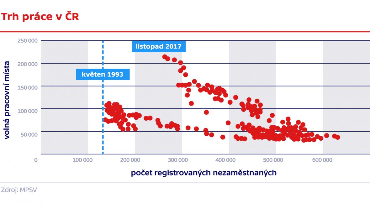 Trh práce v ČR