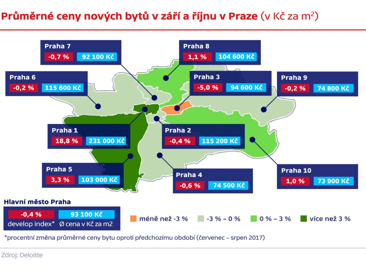 Průměrné ceny nových bytů v září a říjnu v Praze (v Kč za m2)
