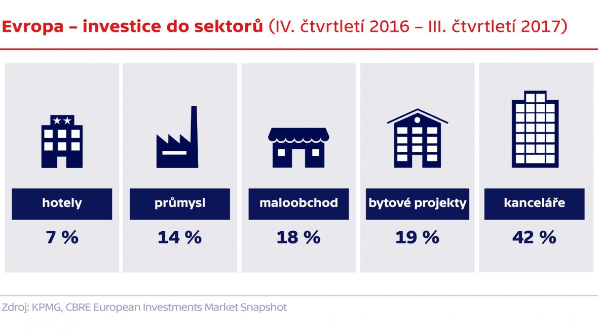 Evropa – investice do sektorů