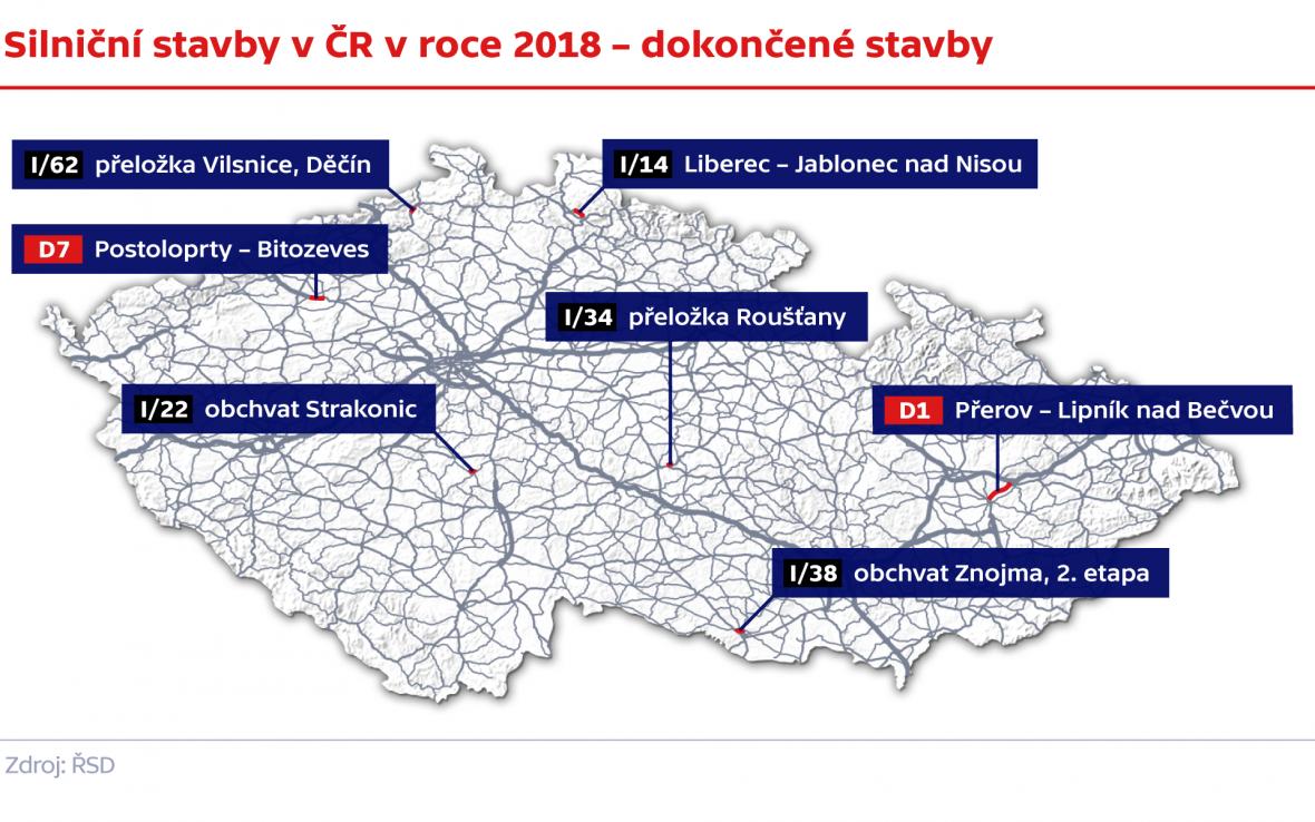 Silniční stavby v ČR v roce 2018 – dokončené stavby