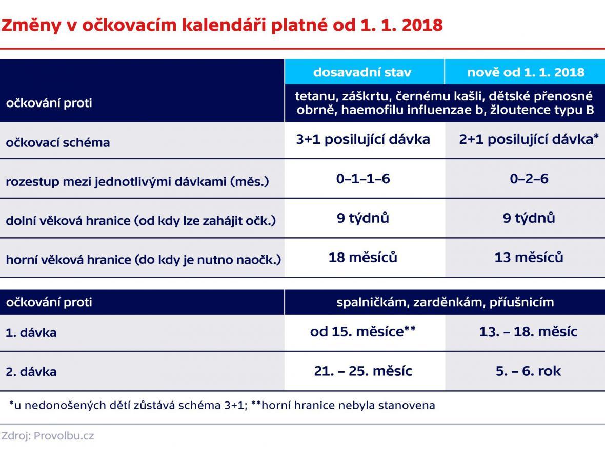 Změny v očkovacím kalendáři platné od 1. 1. 2018