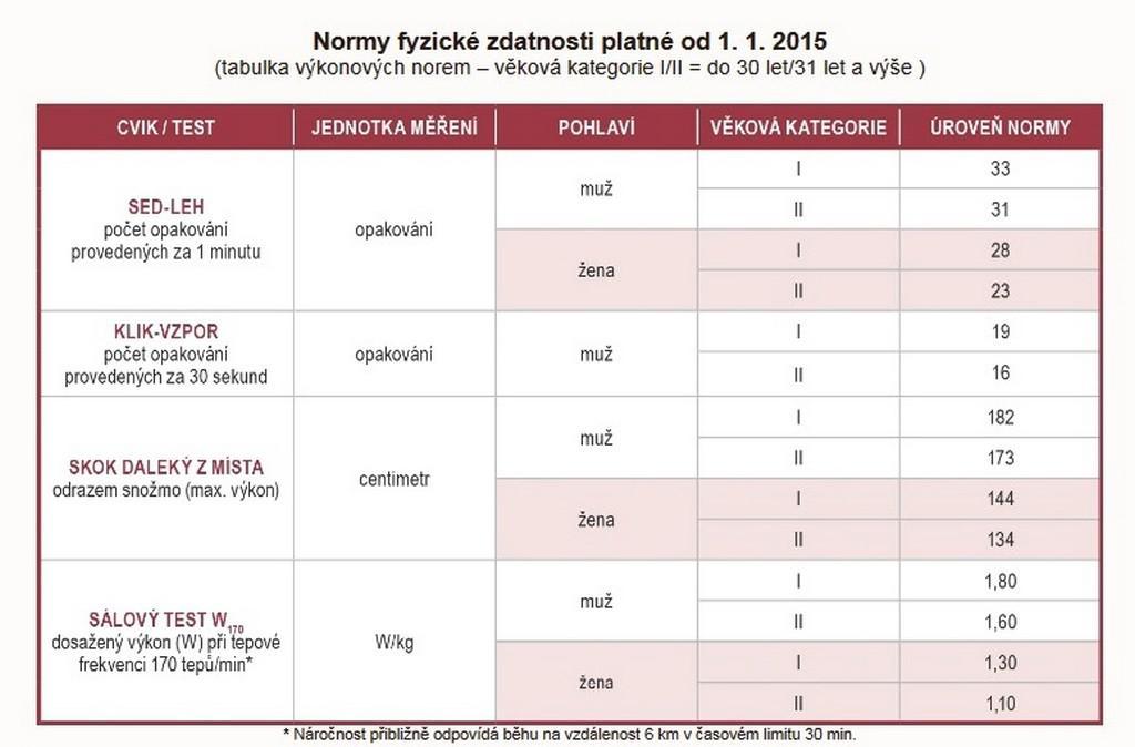 Normy fyzické zdatnosti v české armádě