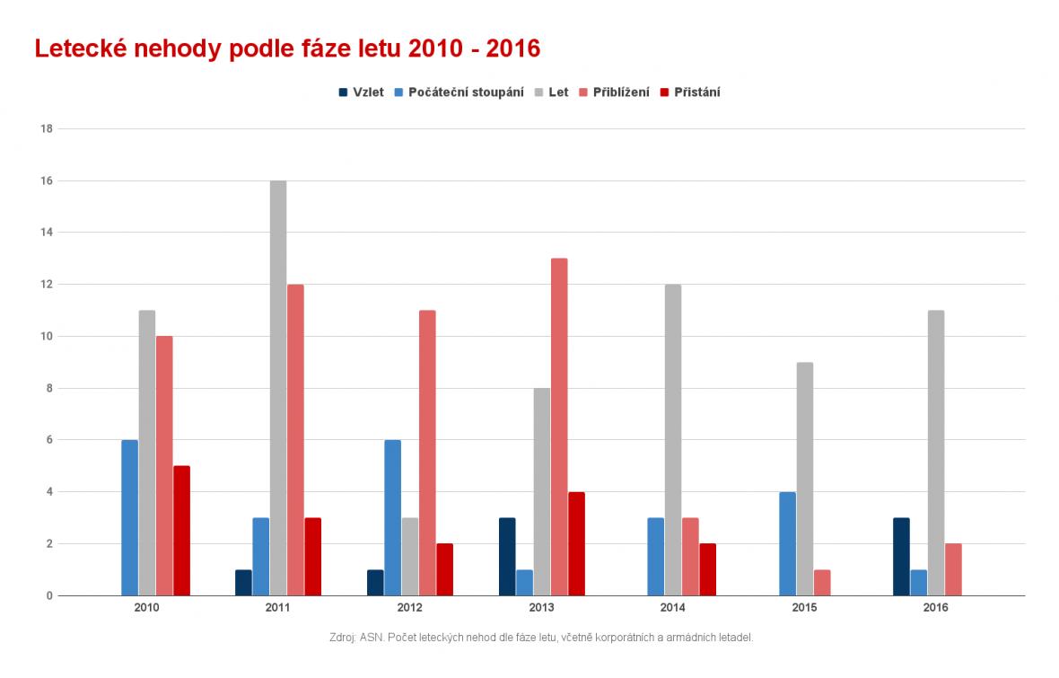 Letecké nehody podle fáze letu 2010 - 2016