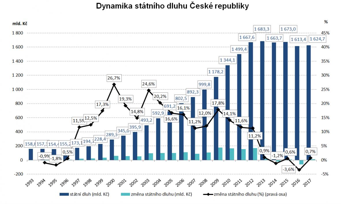 Dynamika státního dluhu