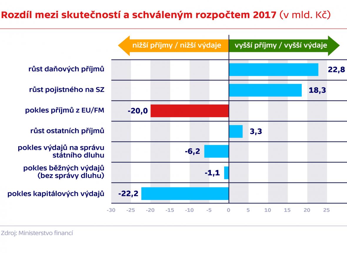 Rozdíl mezi skutečným a schváleným rozpočtem (2017)