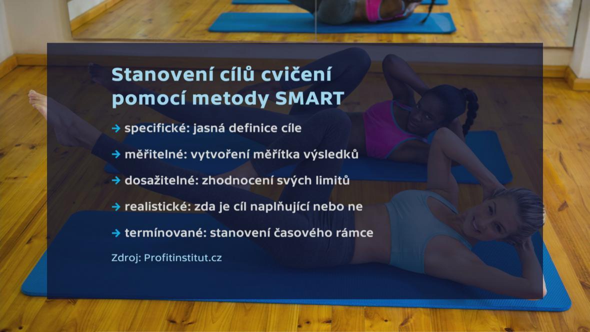 Stanovení cílů cvičení