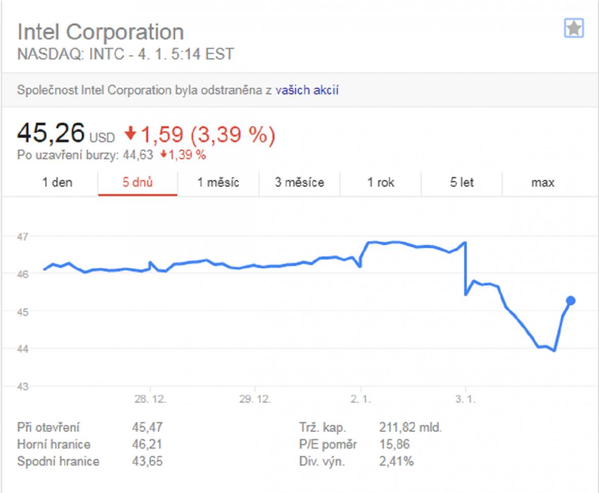 Vývoj akcií společnosti Intel