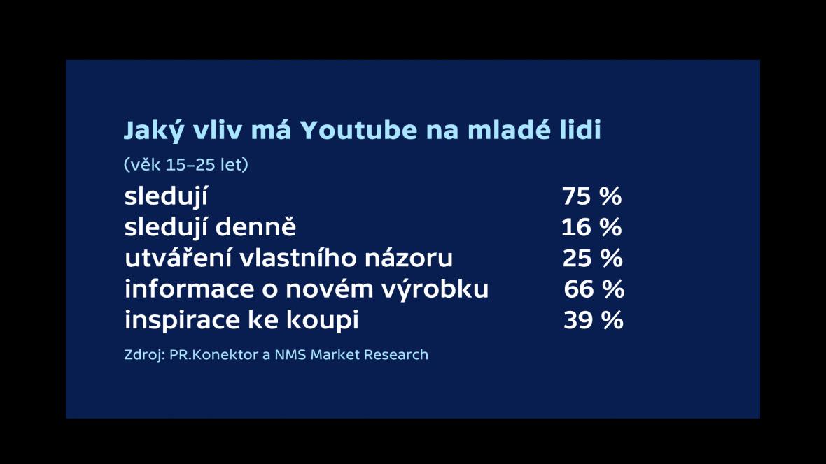 YouTube a mladí lidé