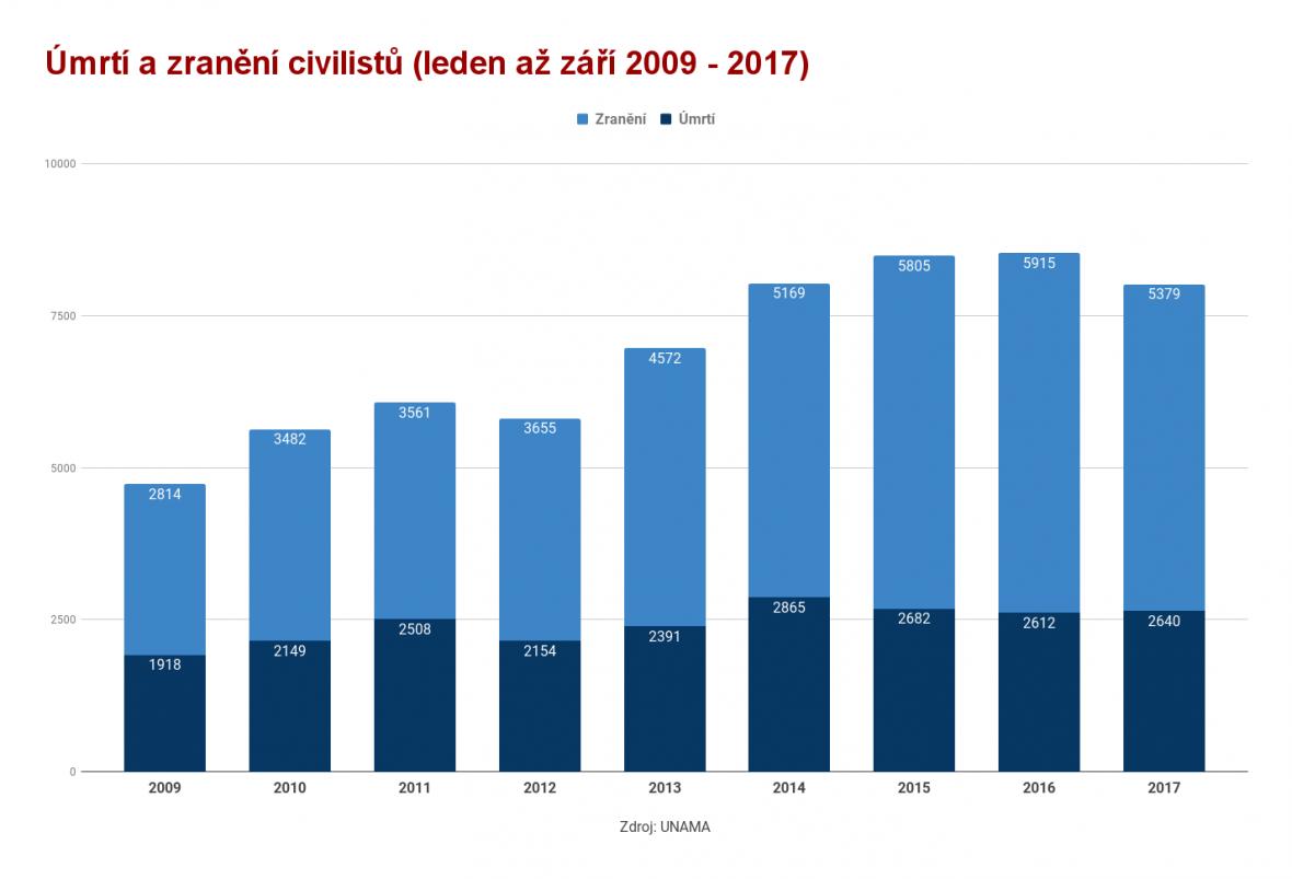 Úmrtí a zranění civilistů