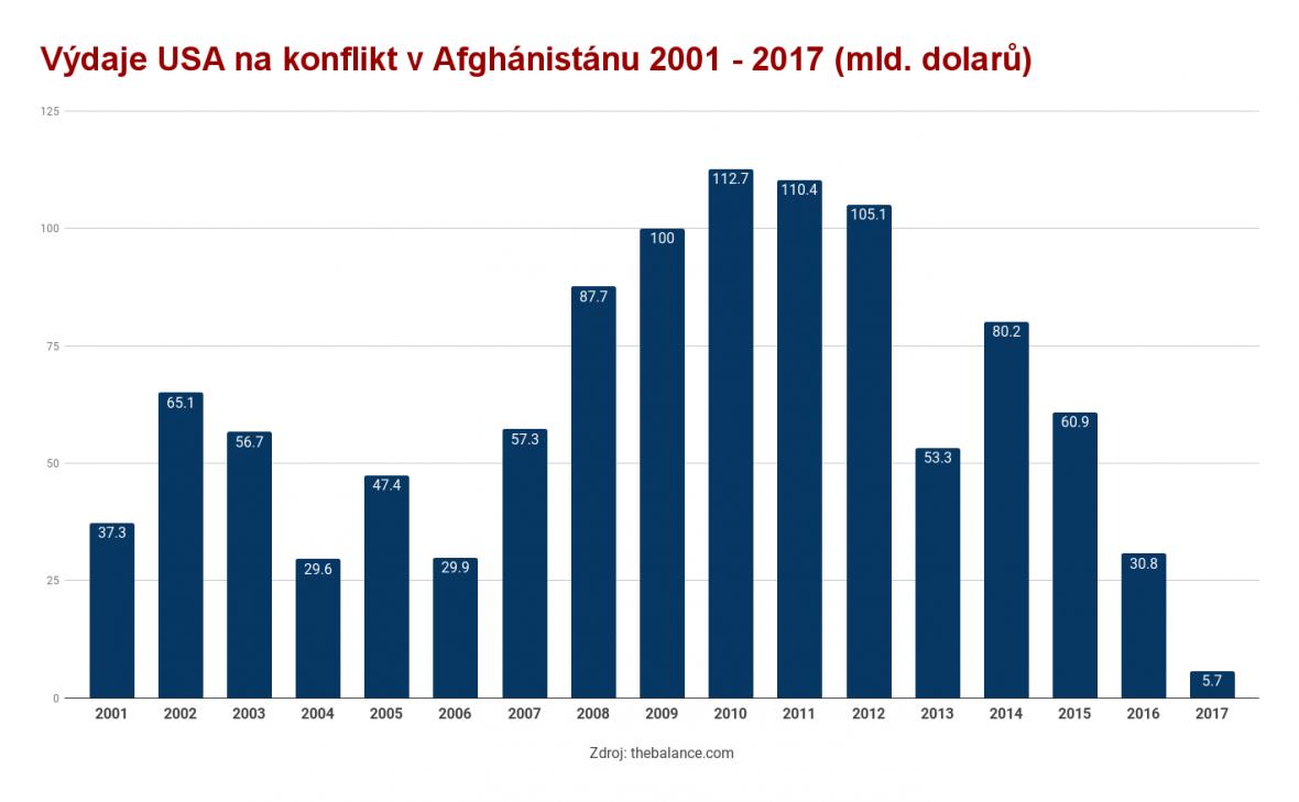 Výdaje na konflikt v Afghánistánu