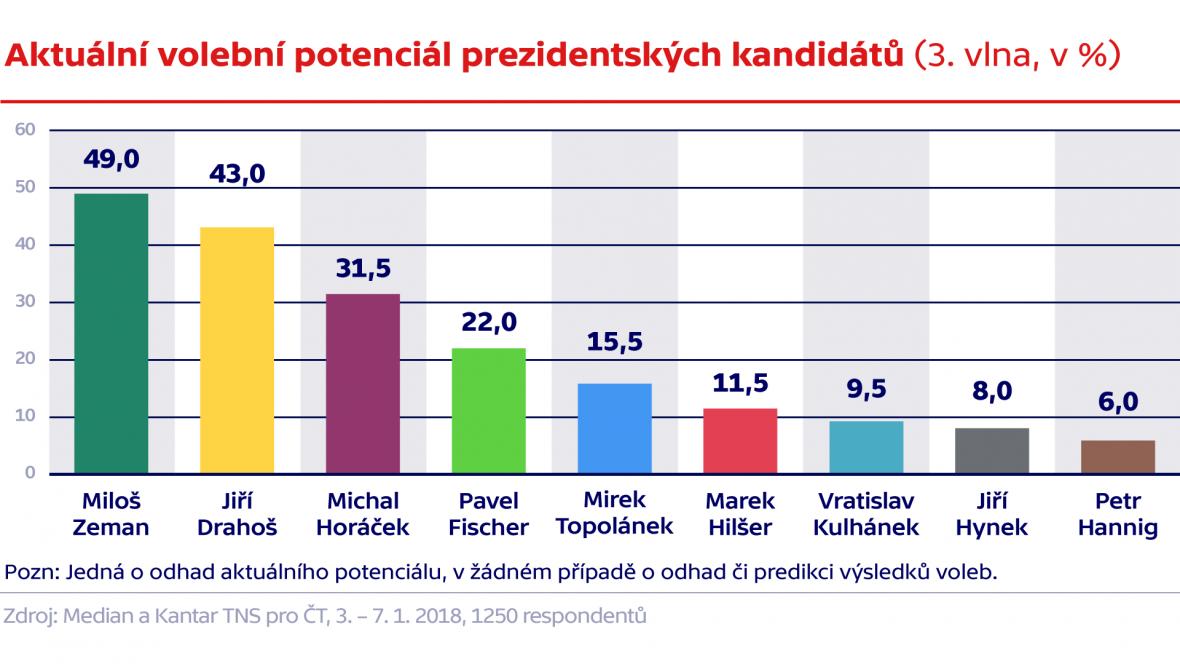 Aktuální volební potenciál prezidentských kandidátů (3. vlna, v %)