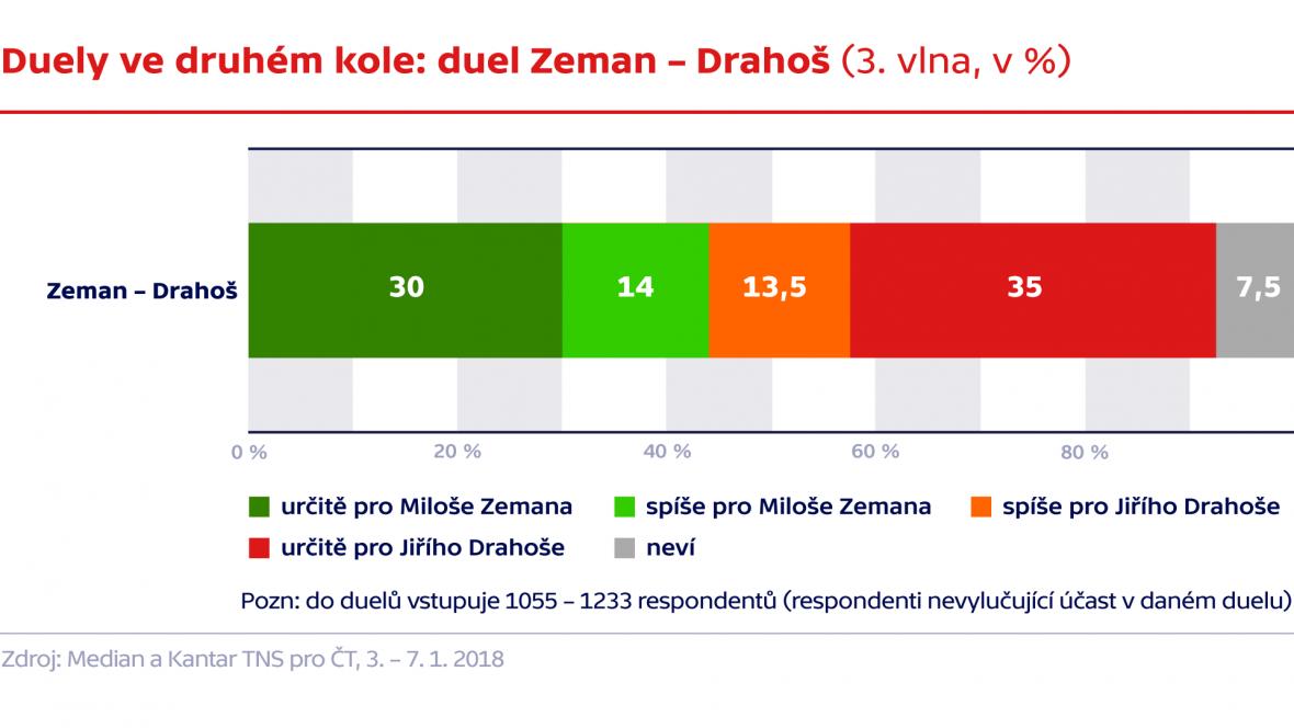Duely ve druhém kole: Zeman - Drahoš