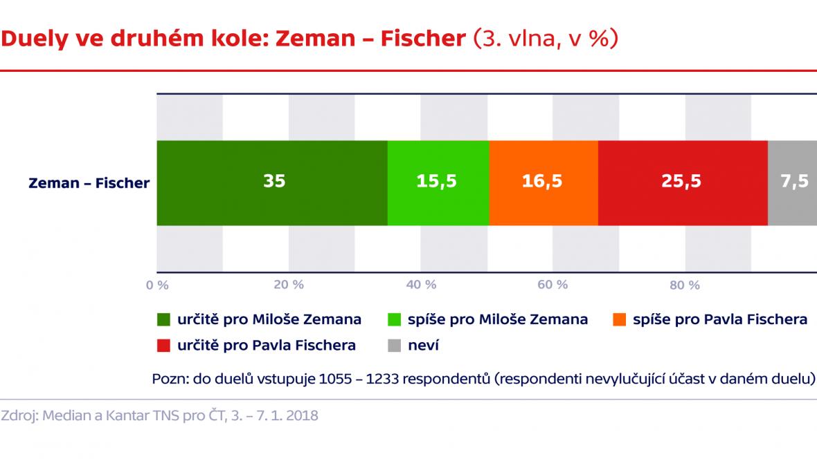 Duely ve druhém kole: Zeman - Fischer