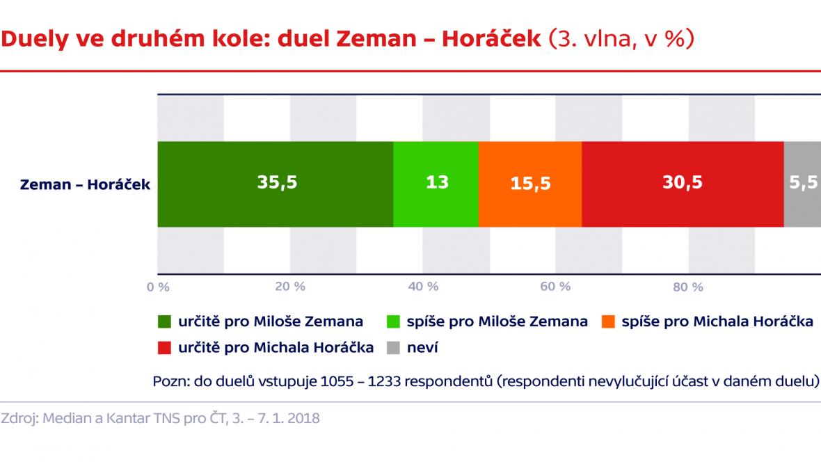 Duely ve druhém kole: Zeman - Horáček