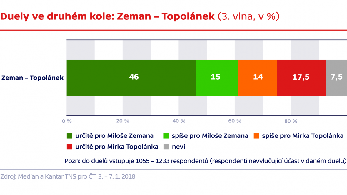Duely ve druhém kole: Zeman - Topolánek