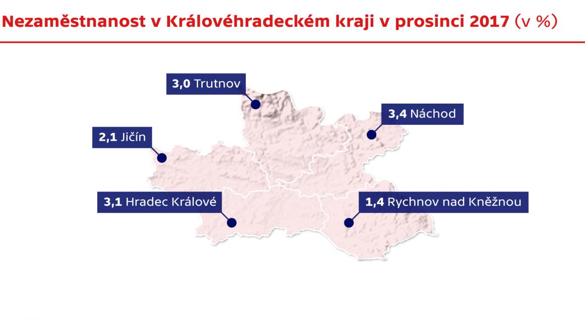 Nezaměstnanost v Královéhradeckém kraji v prosinci 2017