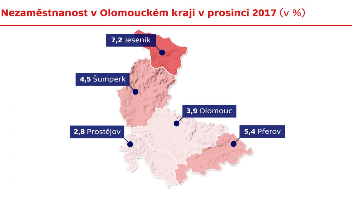 Nezaměstnanost v Olomouckém kraji v prosinci 2017