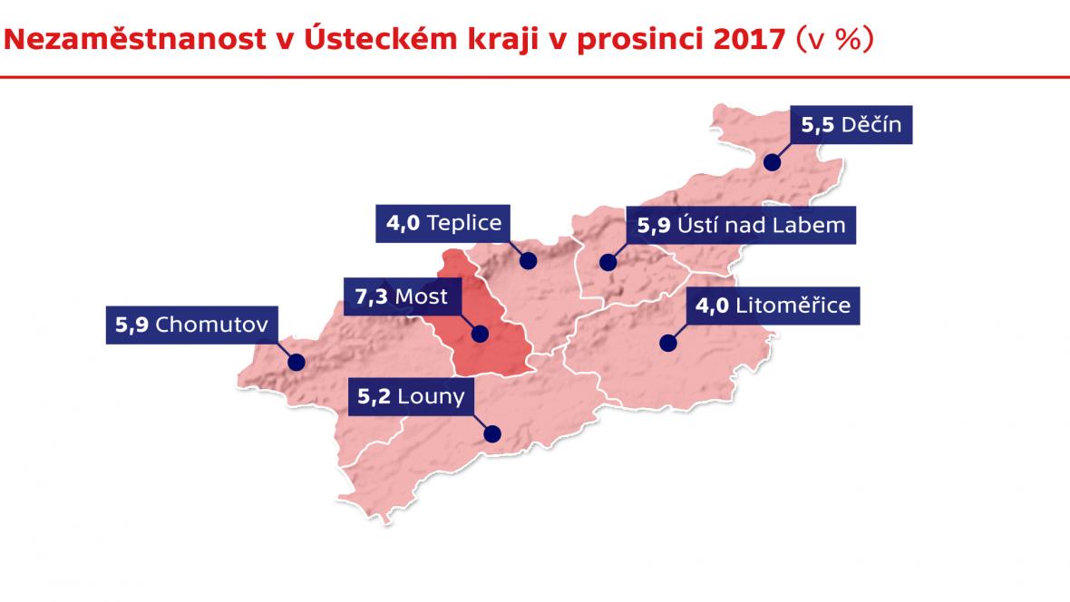Nezaměstnanost v Ústeckém kraji v prosinci 2017