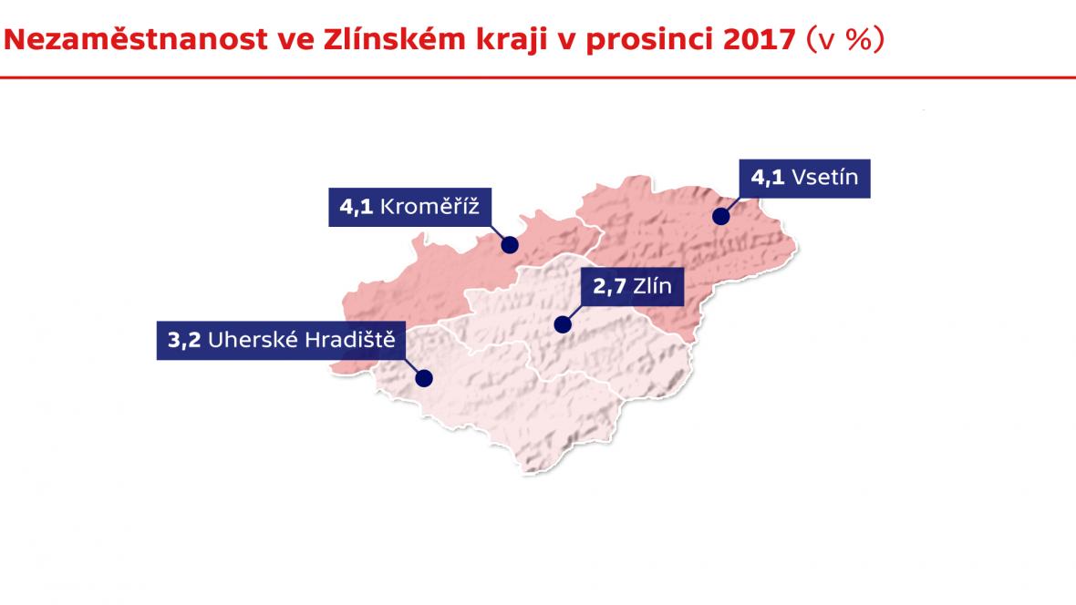 Nezaměstnanost ve Zlínském kraji v prosinci 2017
