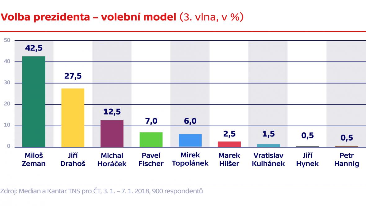 Volba prezidenta – volební model (3. vlna, v %)