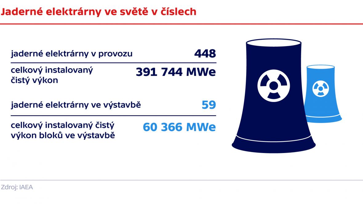Jaderná energie v číslech