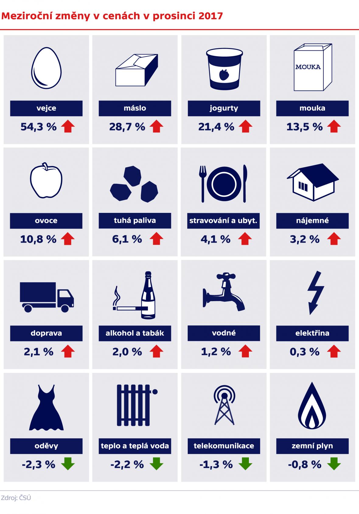 Meziroční změny v cenách v prosinci 2017