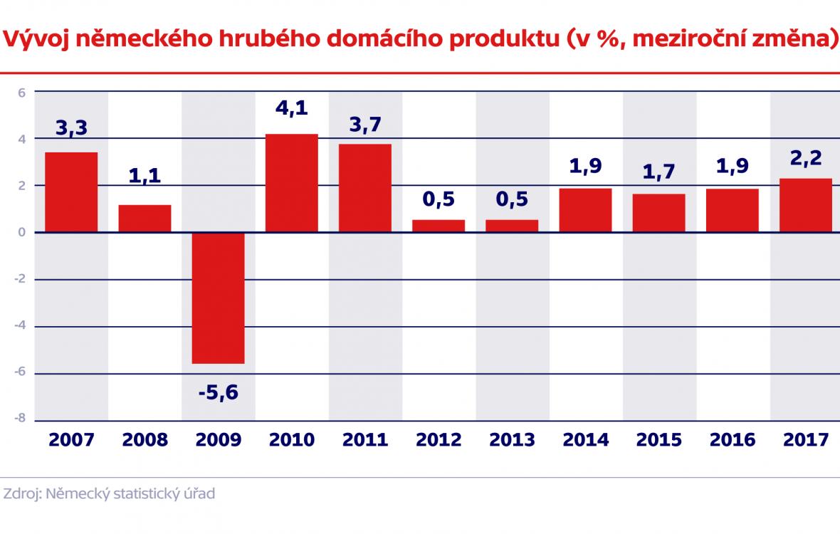 Vývoj německého hrubého domácího produktu (v %, meziroční změna)