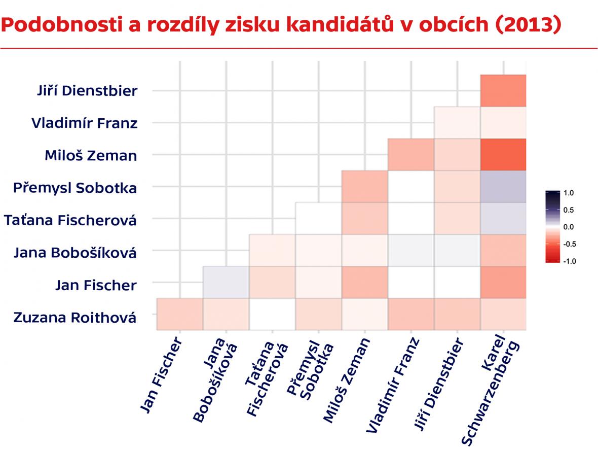 Jak jednotliví kandidáti (ne)uspěli v obcích - při prezidentské volbě v roce 2013