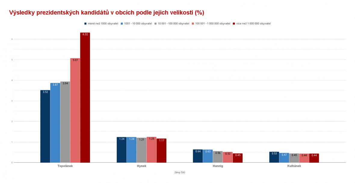 Výsledky prezidentských kandidátů v obcích podle jejich velikosti