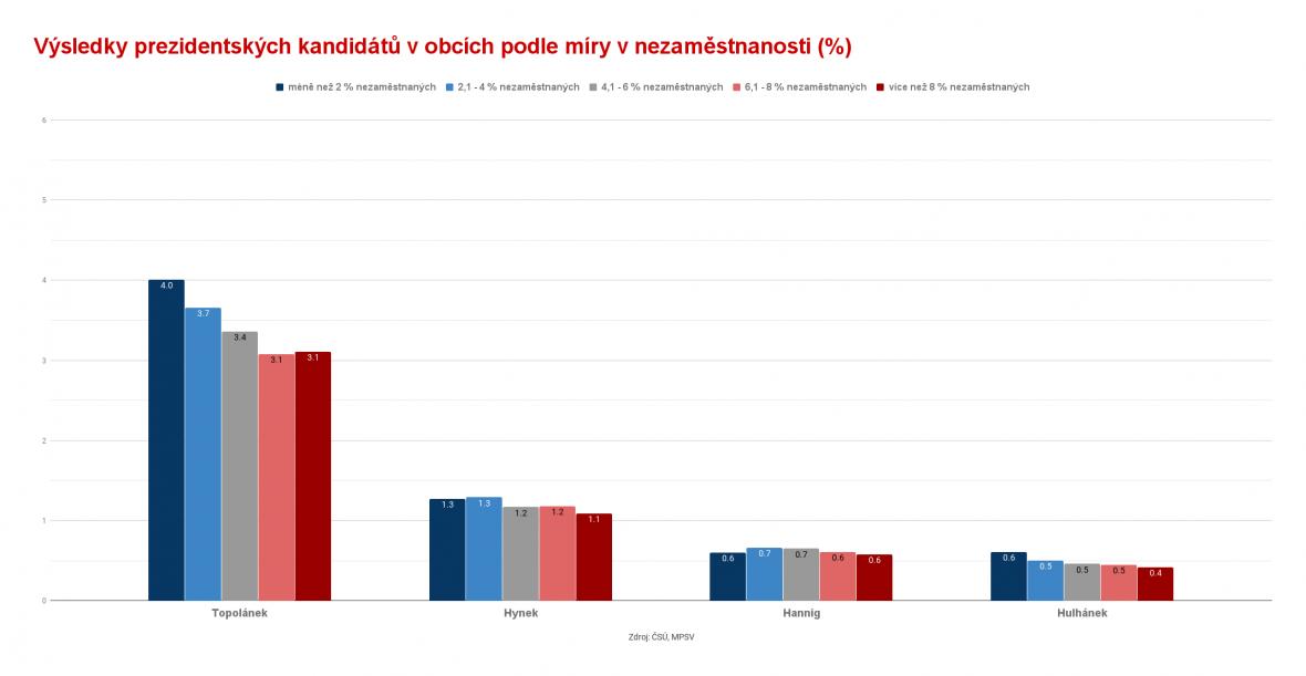Výsledky prezidentských kandidátů v obcích podle míry nezaměstnanosti
