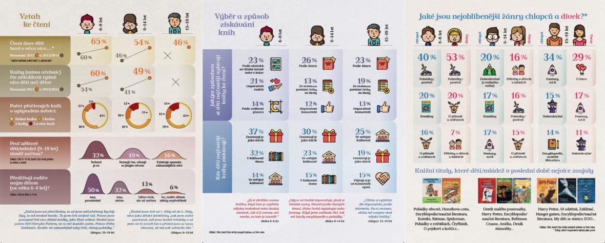 Co čtou české děti