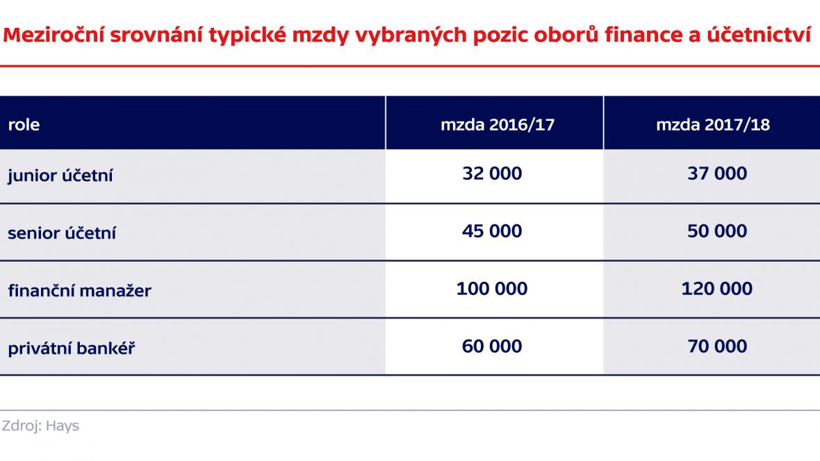 Meziroční srovnání typické mzdy vybraných pozic oborů finance a účetnictví