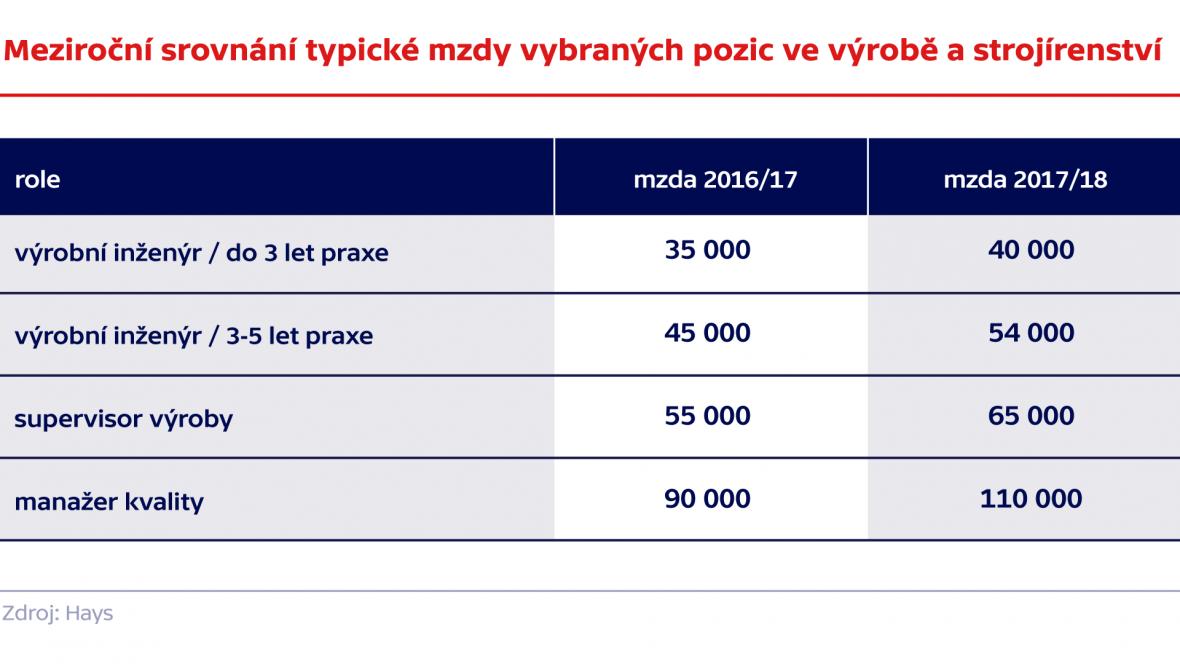 Meziroční srovnání typické mzdy vybraných pozic ve výrobě a strojírenství